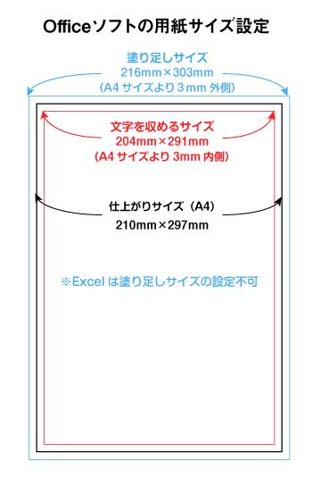 用紙サイズの設定は、上記【余白設定】後に行います。 フチ無しチラシを作成する際は、3mm四方の塗り足し分を含めた用紙サイズに設定する必要があります。ただしExcelは塗り足しの設定ができません。