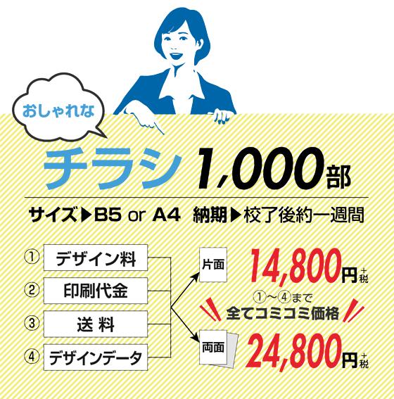 おしゃれなチラシ片面1000部14800円、両面24800円。デザインデータ付き